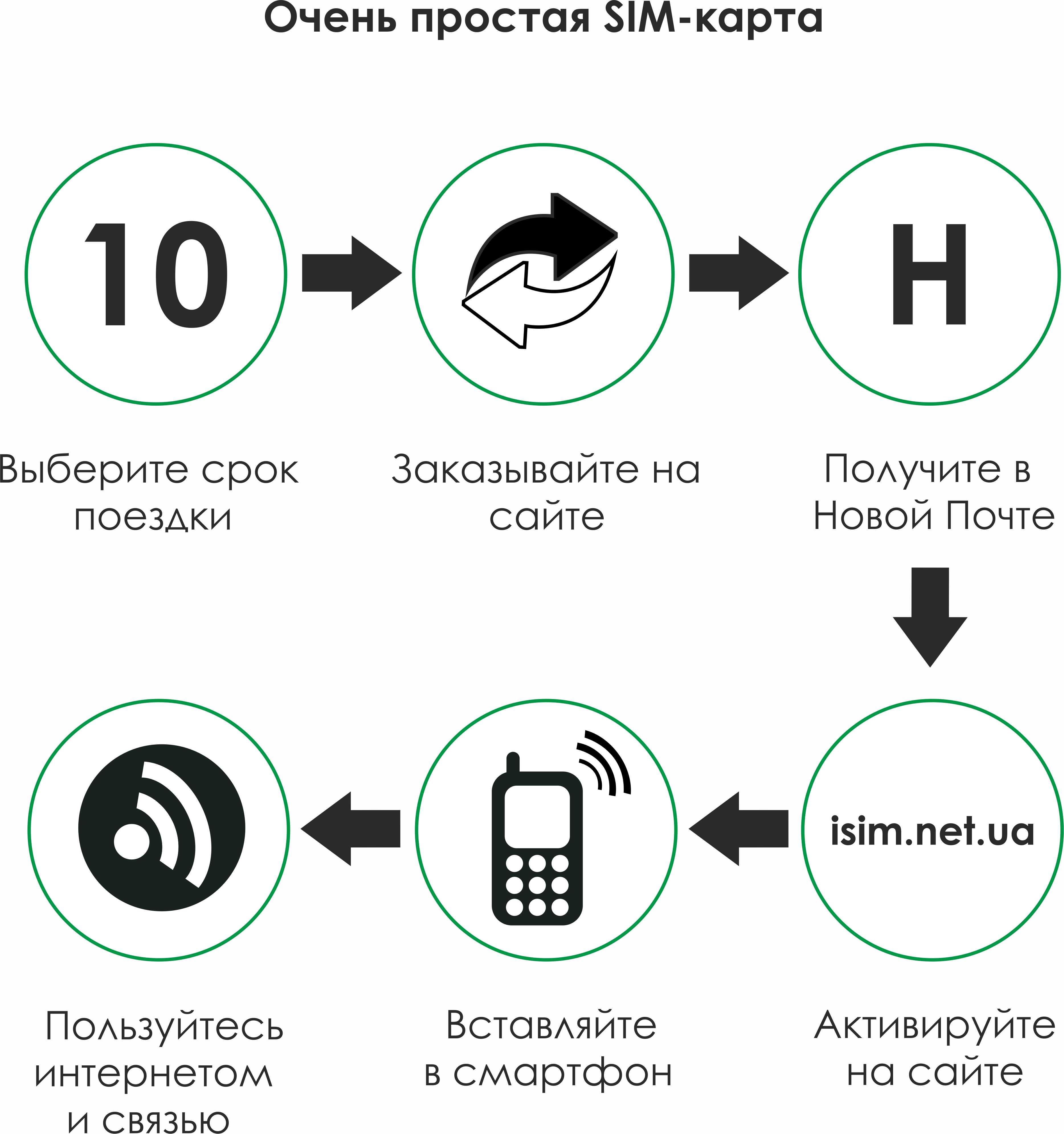 инфографика giffgaff